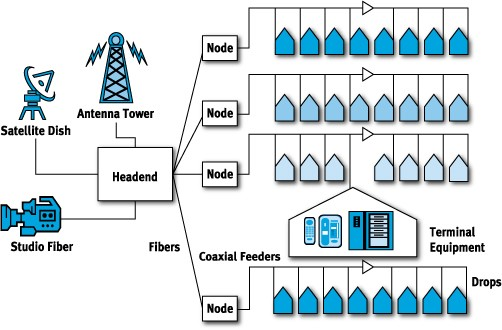 coax node map